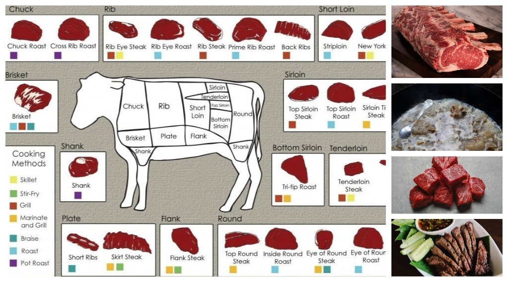 bahagian daging lembu