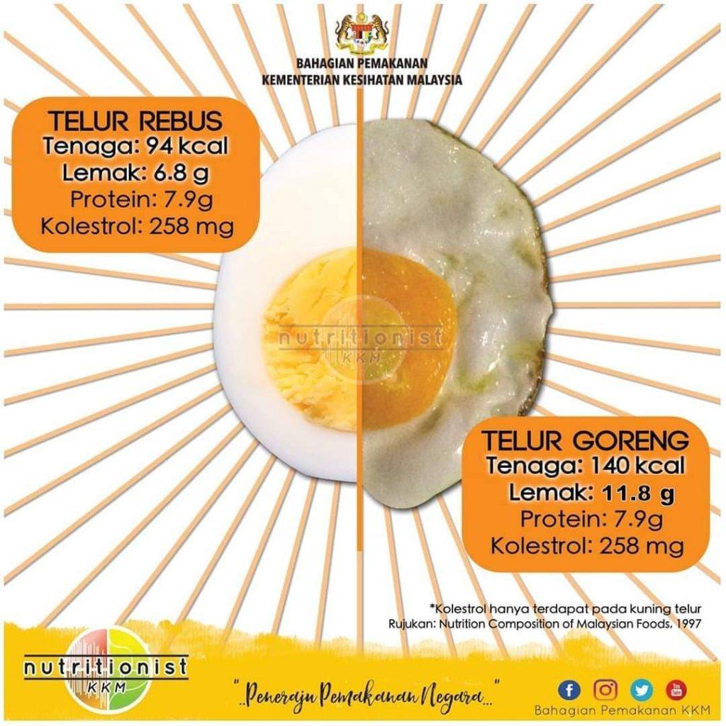 khasiat telur rebus kkm