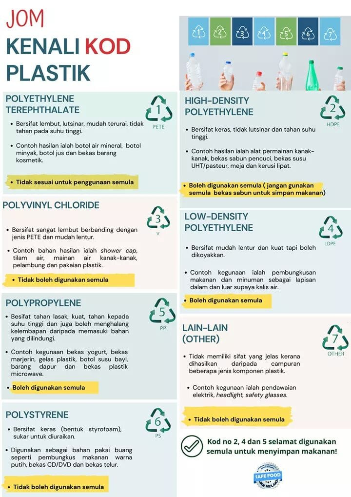 kod plastik