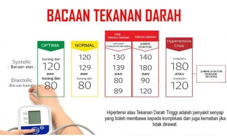 bacaan tekanan darah normal tinggi rendah