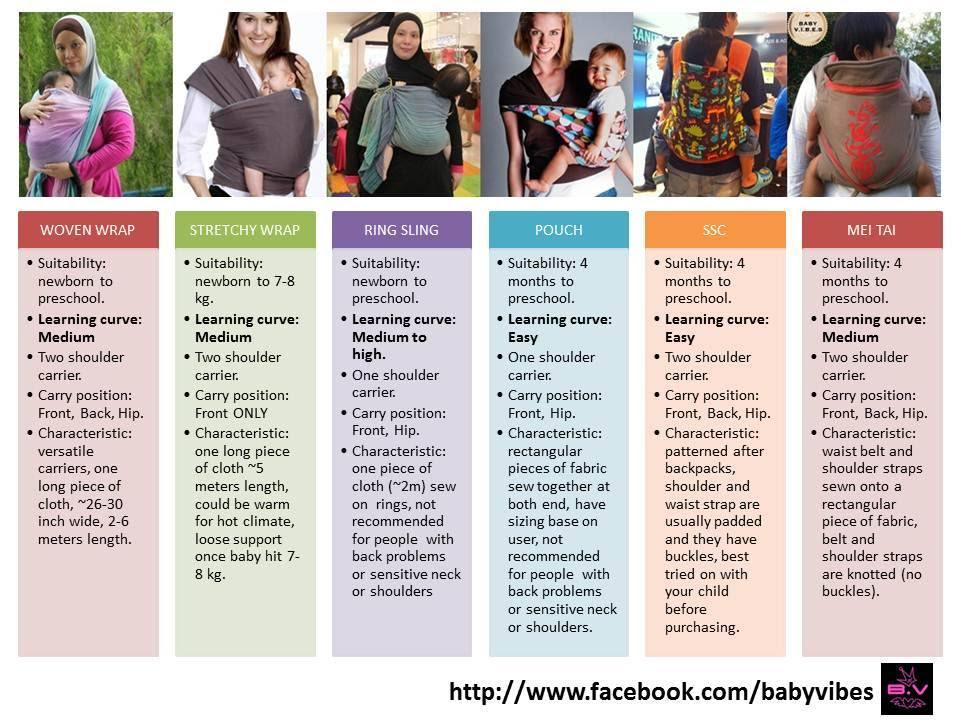 Babywearing - Woven Wrap, Stretchy Wrap, Ring Sling, SSC,  Pouch, Mei Tai