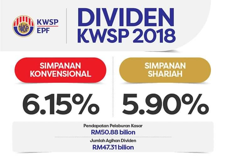 Dividen kwsp 2018