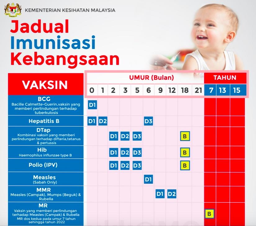 jadual imunisasi kebangsaan